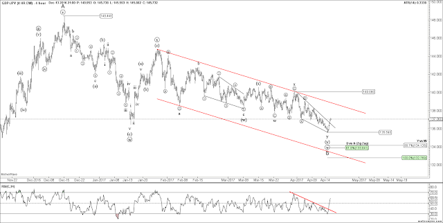 GBPJPY 4 HR Elliott Wave Chart