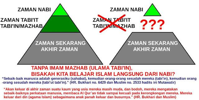 Salafi bukan wahabi
