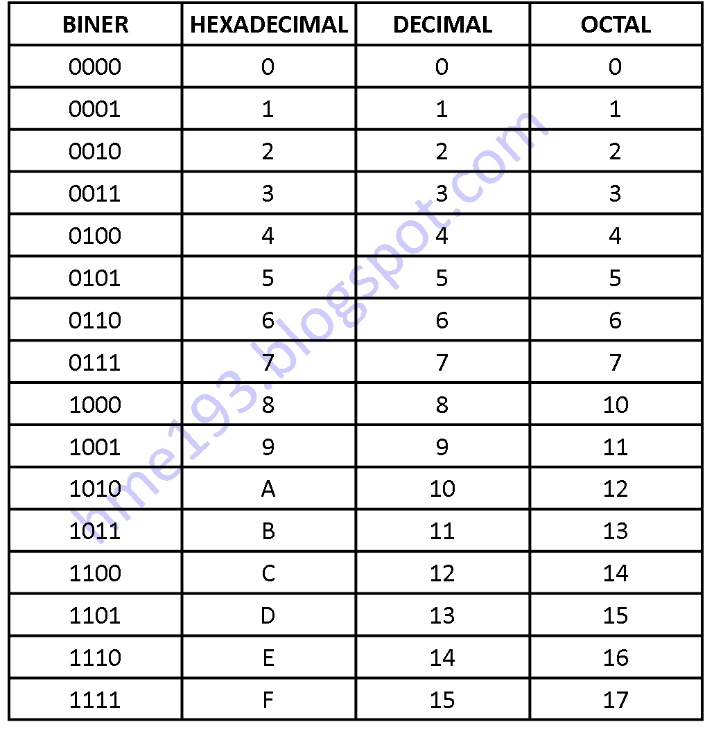 Tabel bilangan decimal ke binary options no risk matched betting apps