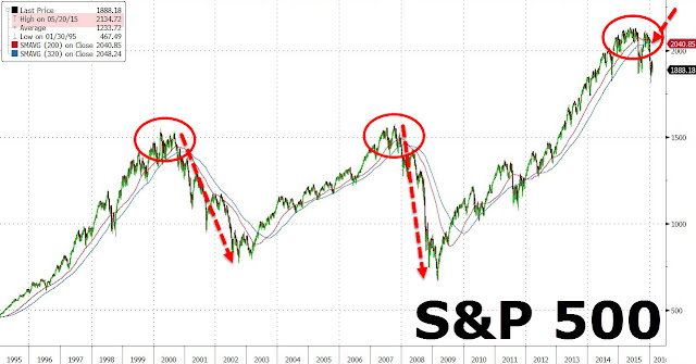 """A Key Technical Indicator Just Rang The Bell On The Cyclical Bull Market"""