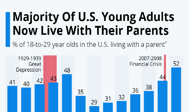 Majority Of U.S. Young Adults Now Live With Their Parents #infographic