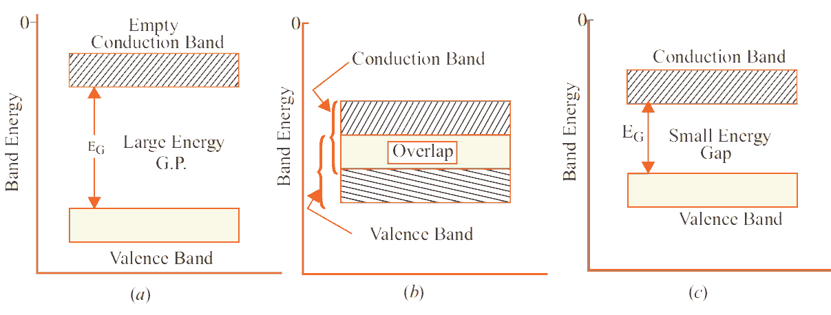 Energy Band diagram of Conductors, Semiconductors and Insulators