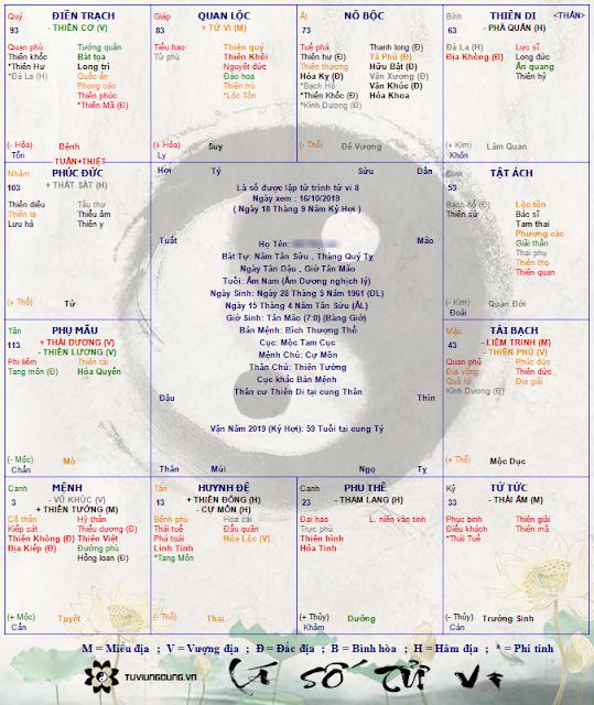 Lá số an sao tử vi trọn đời Tân Sửu 1961 (nữ mạng)
