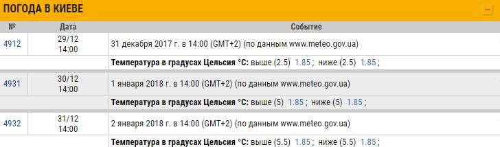 Букмекерские ставки на погоду в Киеве
