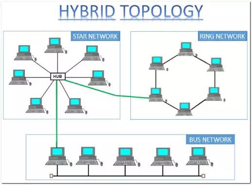 Hybrid Networking Topologies