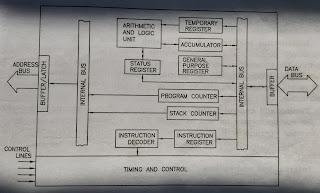 Architecture of Generic Microprocessor