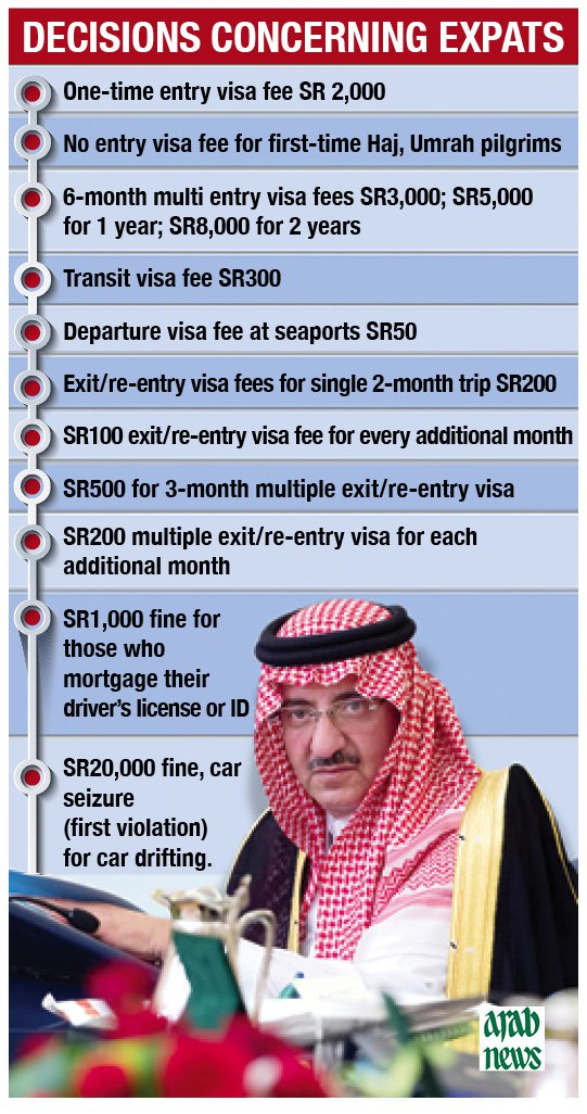 Hajj Umrah visas Cost For Second Time