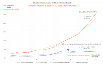 Países que utilizam hidroxicloroquina tem menos mortes por Covid, revela estudo