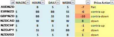 FX trading ideas for the week - NZD pairs