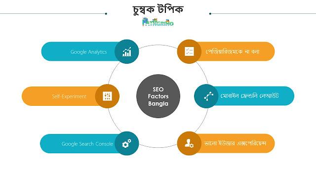 SEO-factors-bangla