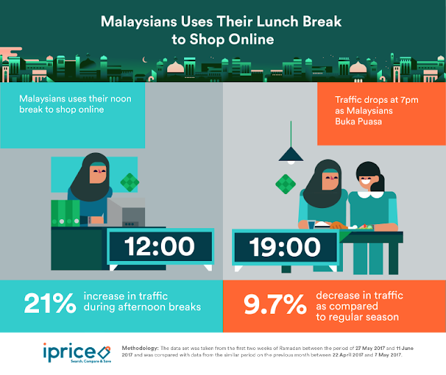 Malaysians use their lunch break to shop online