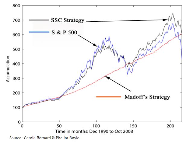 SSC strategy
