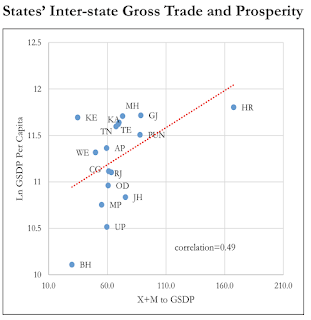 image of Economic survey inter state trade and prosperity of states