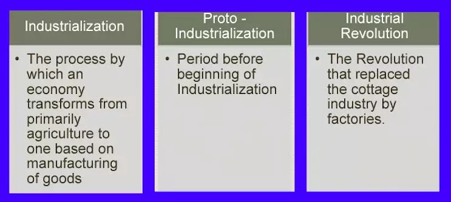 10 class Social Science History Notes in English chapter 4The Age of Industrialisation
