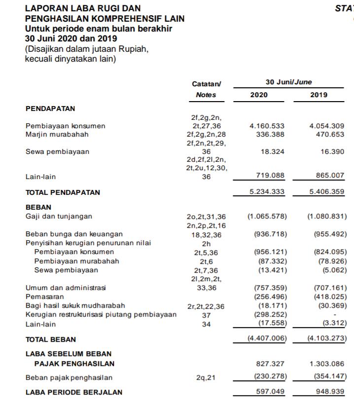 Laporan keuangan Adira Dinamika Multi Financ Tbk Kuartal 2 tahun 2020