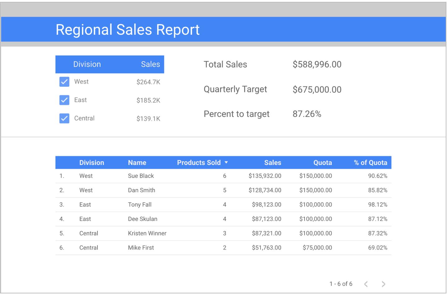 Data Studio: New Google Cloud SQL and MySQL connector   googblogs com