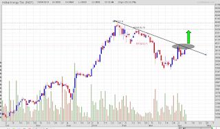 Target saham INDY
