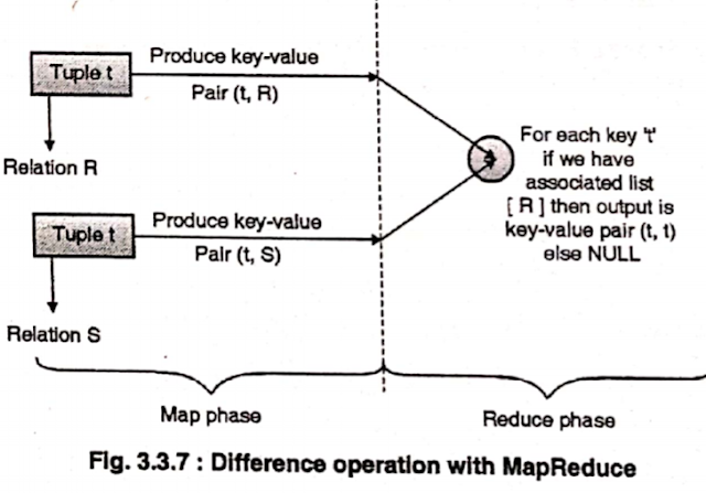 differences by mapreduce