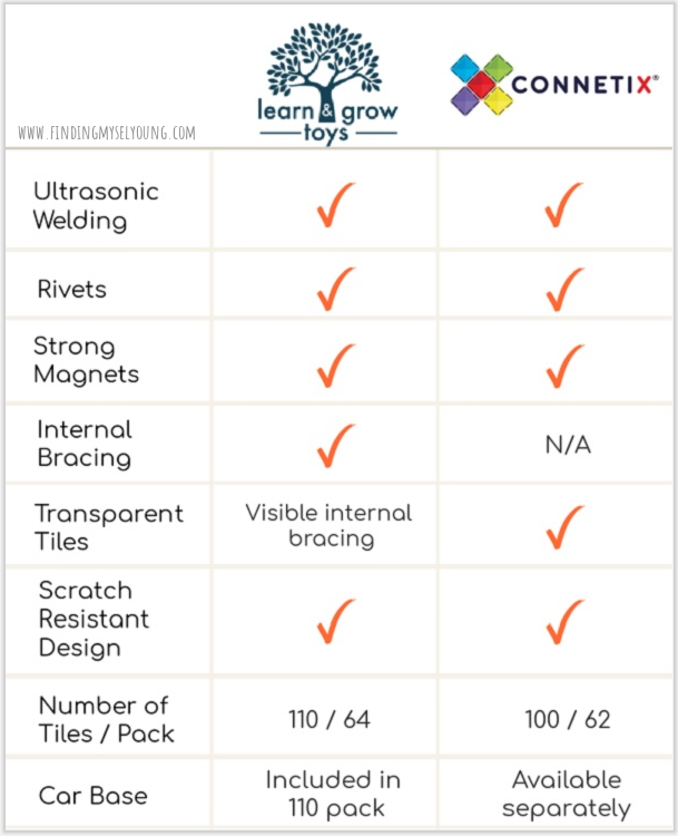 connetix and learn and grow feature and benefits comparison table