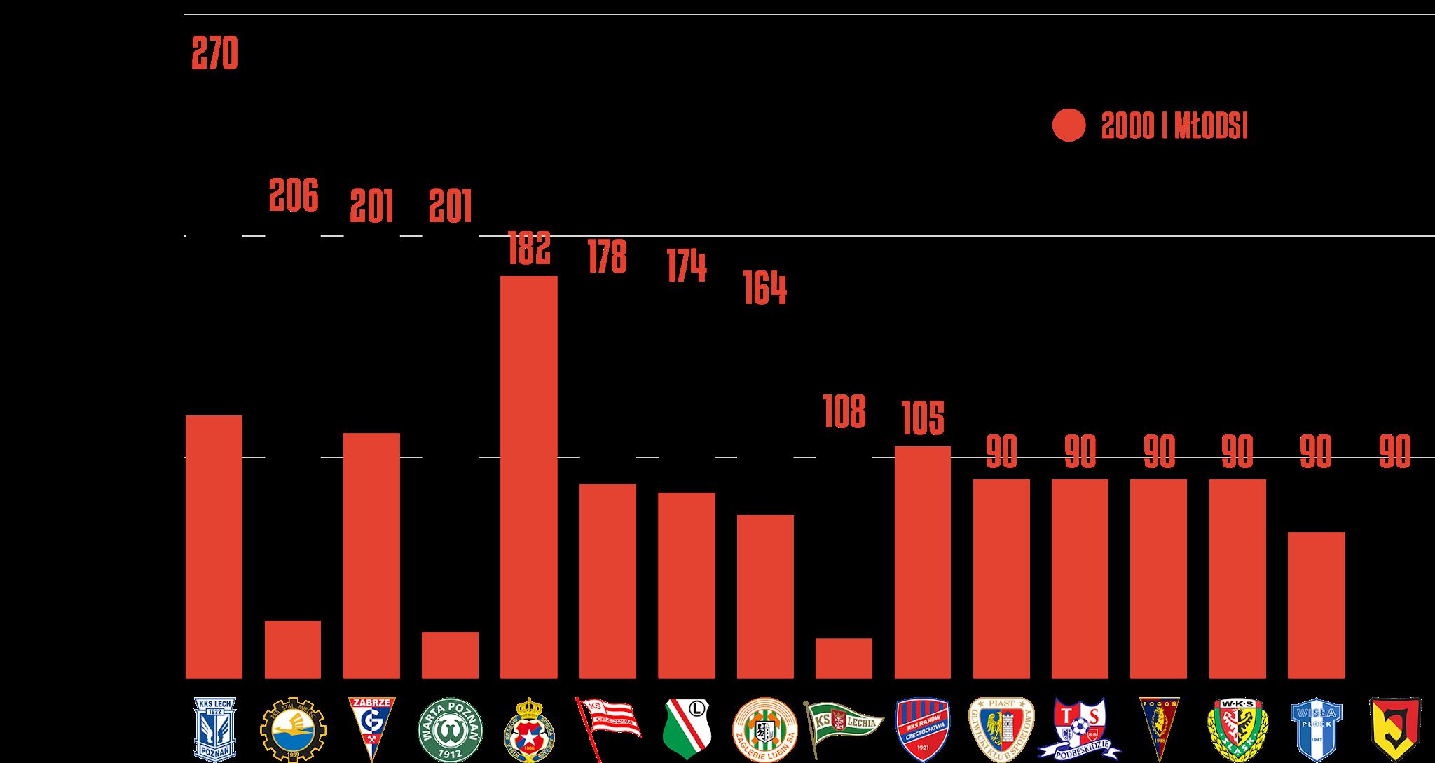 Klasyfikacja klubów pod względem rozegranego czasu przez młodzieżowców w7.kolejce PKO Ekstraklasy<br><br>Źródło: Opracowanie własne na podstawie ekstrastats.pl<br><br>graf. Bartosz Urban