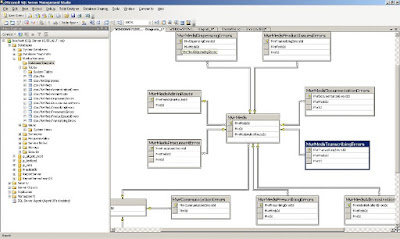 Konsep Database Design