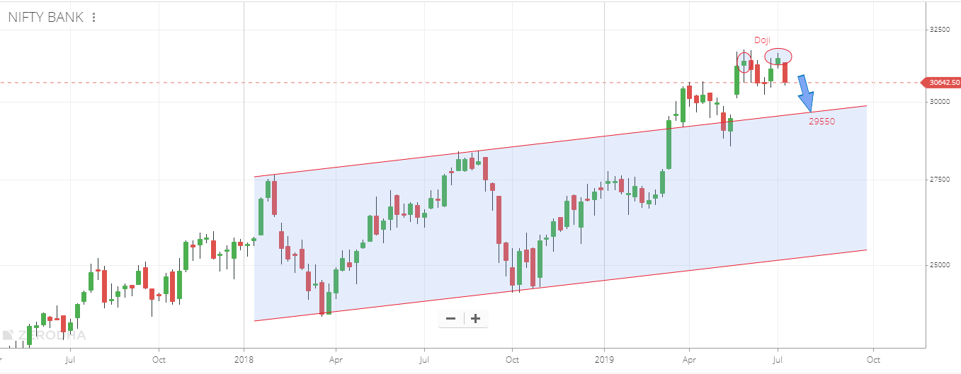 Banknifty Weekly Channel