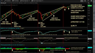 stock market signals august 07