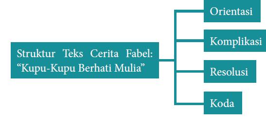 Model Pembelajaran Smp Kelas 8 Tema Pemodelan Teks Cerita Fabel