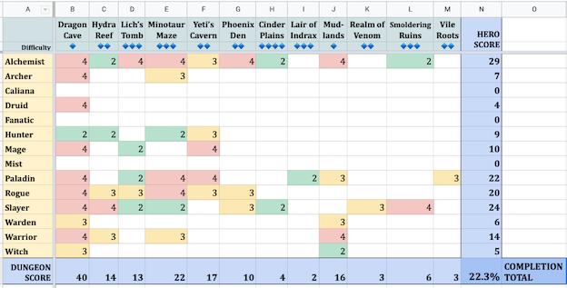 One Deck Dungeon Digital Scoresheet