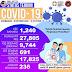 Kes COVID19 di Malaysia mencecah lebih 1000 kes