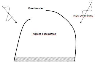 Pemecah gelombang, breakwater