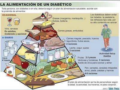 Diabetes infantil fuenlabrada pir mide alimenticia - Alimentos para controlar la diabetes ...