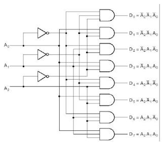 Kelas Informatika - Rangkaian Logika Decoder 3 to 8