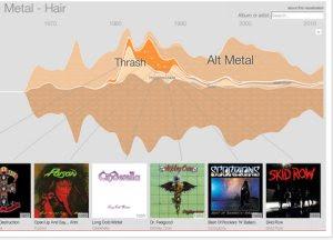 la musica più ascoltata