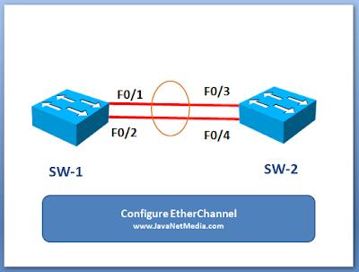 Cara Setting EtherChannel Pada Cisco