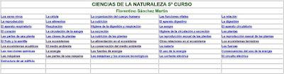https://cplosangeles.educarex.es/web/quinto_curso/naturales_5/index.htm