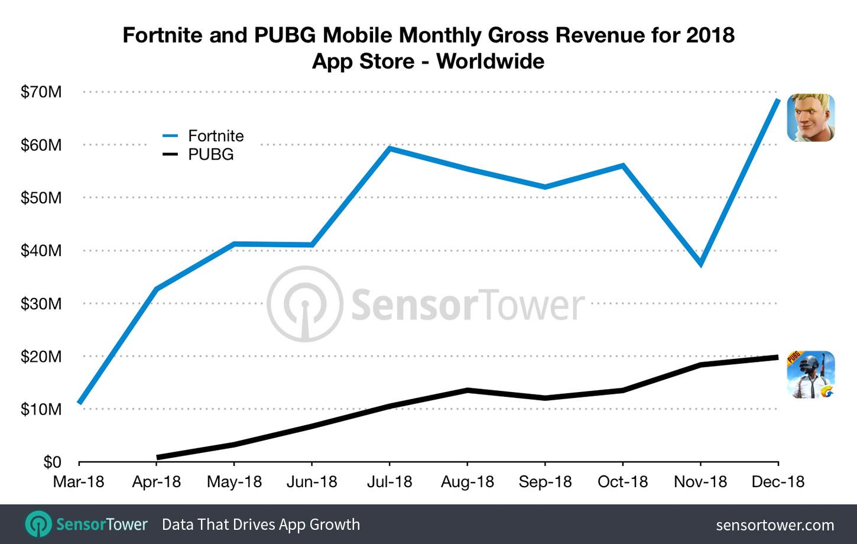 Fortnite Grossed Nearly Half a Billion Dollars Last Year on iOS