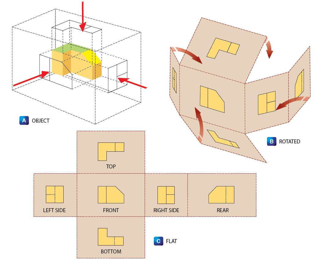 Methods Of Illustration