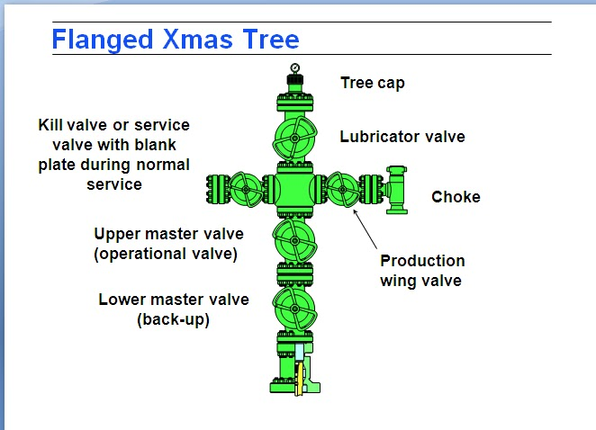 Xmas Trees Petroleum Pedia