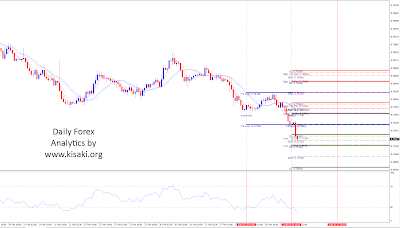 Forex AUDUSD 1 Hour chart analytics