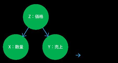 因果の上流側に共通の要因が存在するケース「交絡」の図