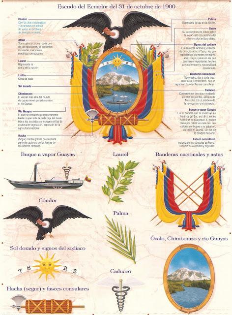 The elements of Ecuador's national emblem