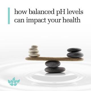 ALL ABOUT pH BALANCED DIET PLAN | CHART