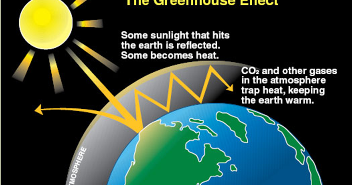 Green House Gases, Global Warming and its Effects
