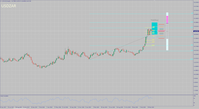 USDZAR monthly forecast for May 2020