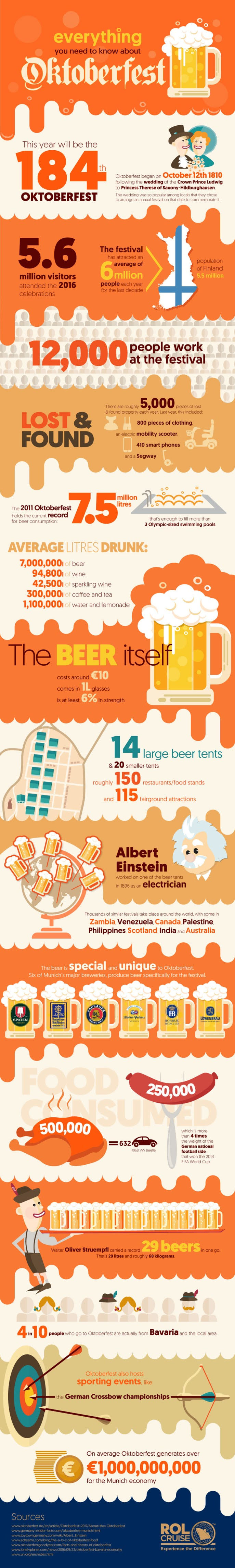 Everything you need to know about Oktoberfest #infographic
