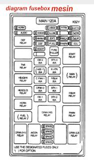 Letak sekring dan relay KIA CARNIVAL / SEDONA 2002-2005