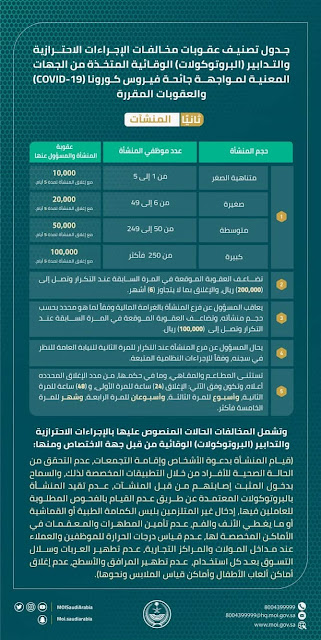 Saudi Arabia announces new fines for violating Corona regulations ahead of Eid Al-Fitr - Saudi-Expatriates.com