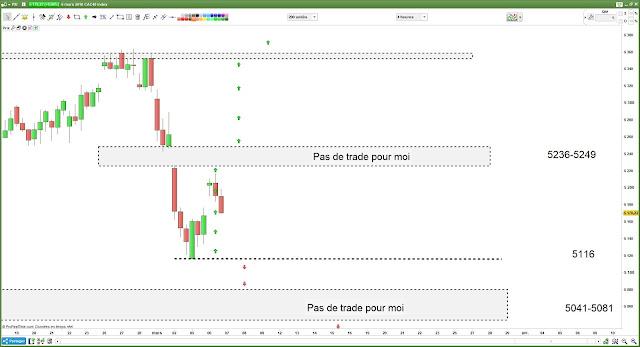 Bilan matrice de trading pour mardi [06/03/18]