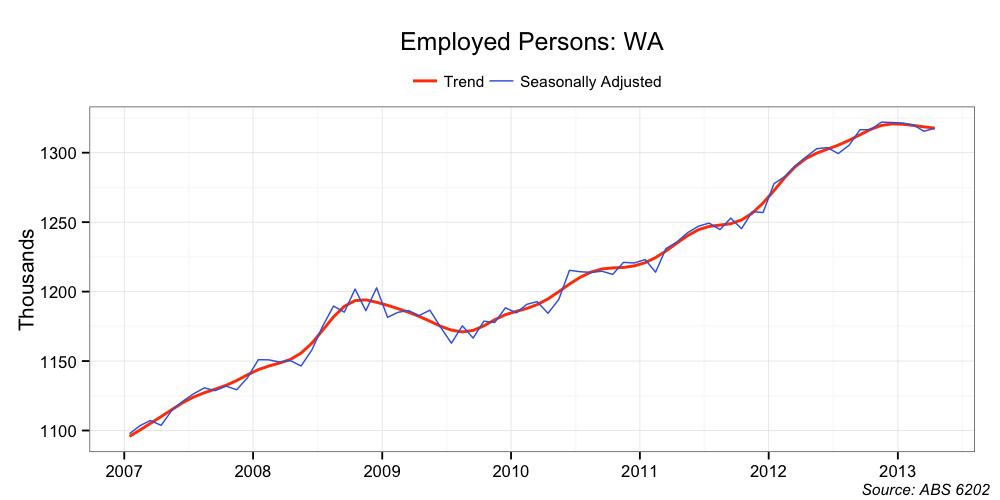 Unemployment Within Washington State Case Study Solution & Analysis